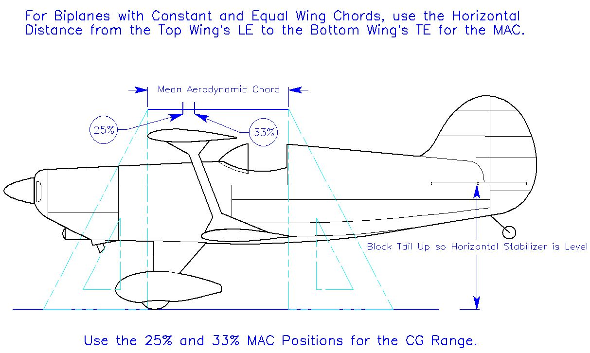 Triad aeromodelers inc balancing biplanes finding the cg range for safe flights hexwebz Choice Image